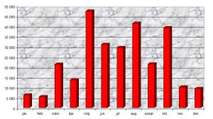 A 2012-ben eladott menetjegyek darabszáma
